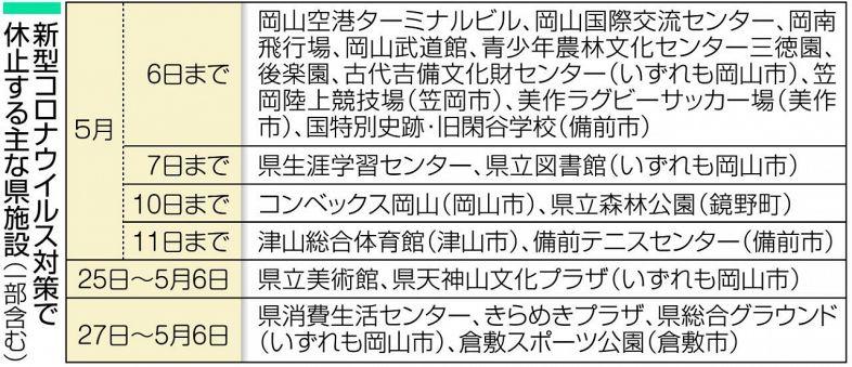 岡山県の35施設を追加休止 コロナ対策で最長5月11日まで:山陽 ...