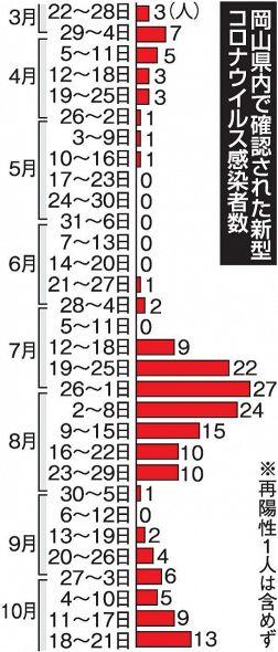 県 数 感染 岡山 コロナ 者