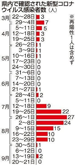 コロナ 岡山 者 数 感染 県