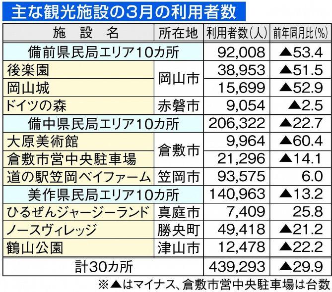 大原美術館入館者6割減に 岡山県内 主要観光施設3月まとめ
