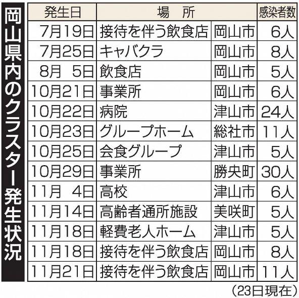 岡山 県 コロナ 最新 県内の最新感染動向 岡山県 新型コロナウイルス感染症対策サイト