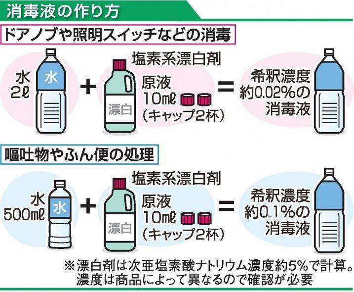 コロナ 次 亜 塩素 酸 効果 ない