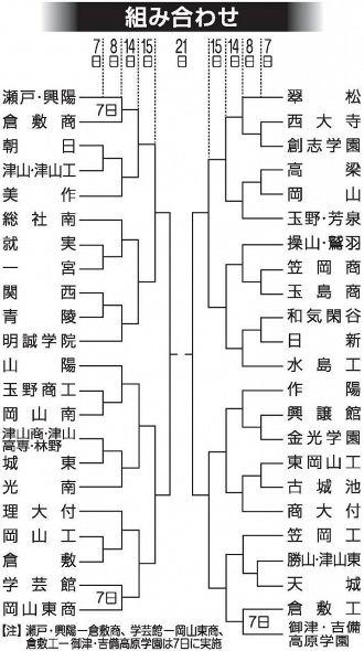 野球 岡山 連盟 高校 県
