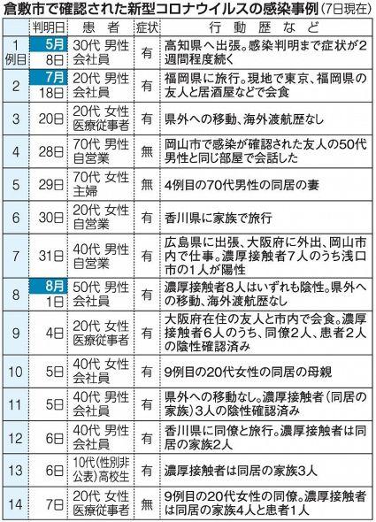 コロナ 倉敷 感染 市 倉敷市で新たなクラスター 新型コロナ岡山37人香川7人感染確認