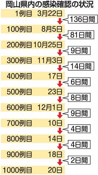 岡山 県 の コロナ 感染 者
